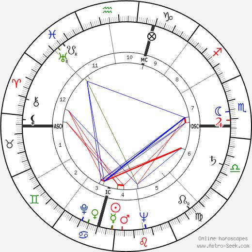 Боб Доул Bob Dole день рождения гороскоп, Bob Dole Натальная карта онлайн