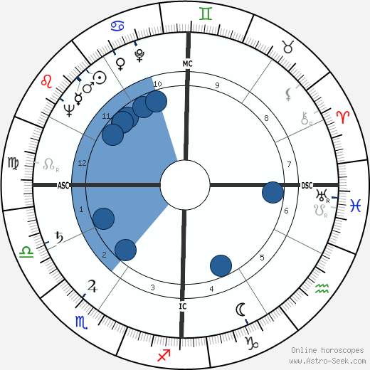 Charles Emerson wikipedia, horoscope, astrology, instagram
