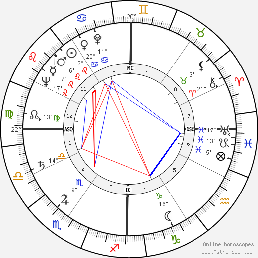 Charles Emerson birth chart, biography, wikipedia 2019, 2020