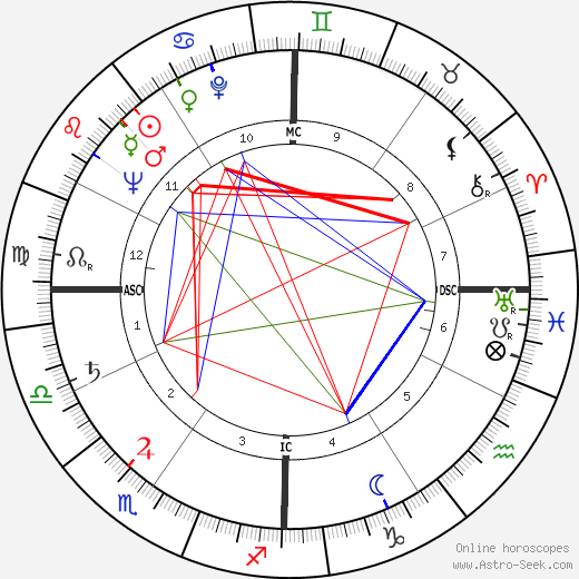Charles Emerson astro natal birth chart, Charles Emerson horoscope, astrology