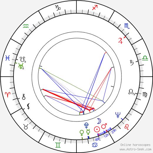Dale Robertson astro natal birth chart, Dale Robertson horoscope, astrology