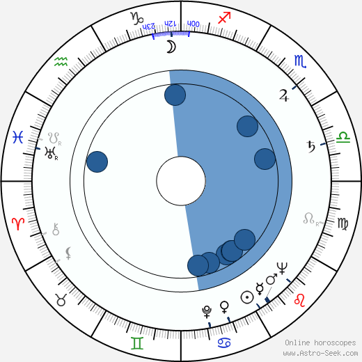 David Gerber horoscope, astrology, sign, zodiac, date of birth, instagram