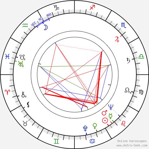 Dwight H. Hibbard tema natale, oroscopo, Dwight H. Hibbard oroscopi gratuiti, astrologia