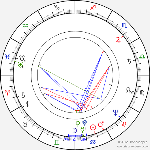 Erwin Halletz astro natal birth chart, Erwin Halletz horoscope, astrology