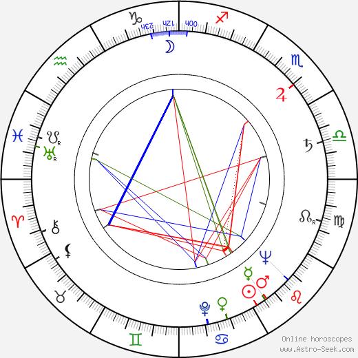 Estelle Getty astro natal birth chart, Estelle Getty horoscope, astrology