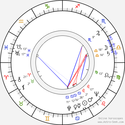 Fedor Kaucký birth chart, biography, wikipedia 2018, 2019