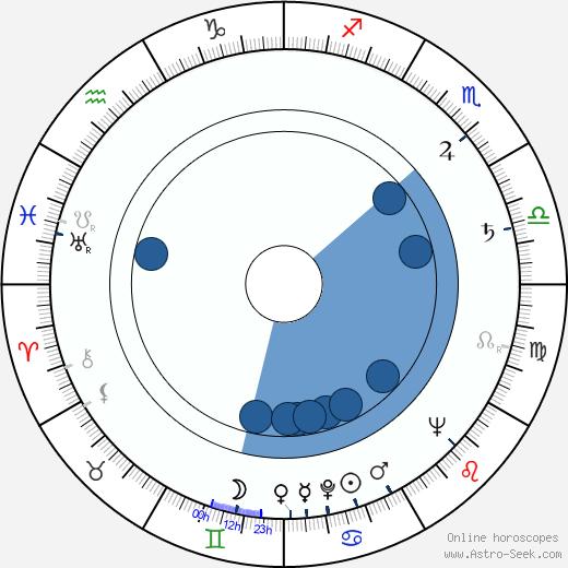 František Belfín wikipedia, horoscope, astrology, instagram