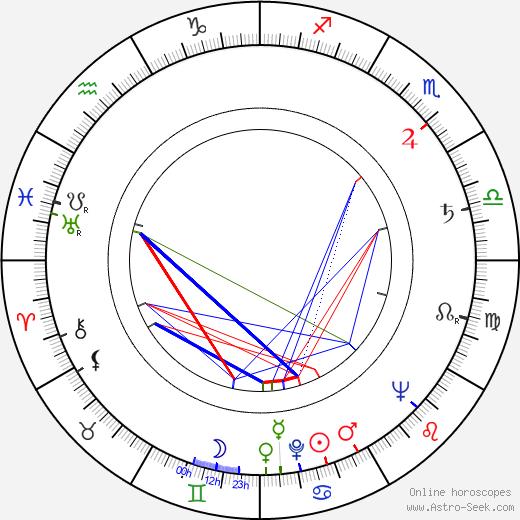 František Belfín astro natal birth chart, František Belfín horoscope, astrology