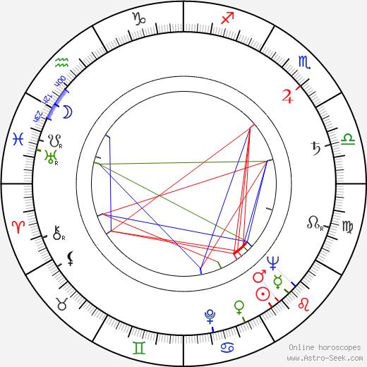 Gordon Mitchell tema natale, oroscopo, Gordon Mitchell oroscopi gratuiti, astrologia