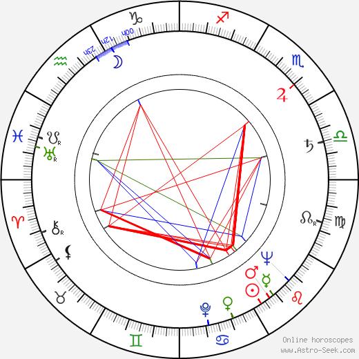 Irena Fabiánová tema natale, oroscopo, Irena Fabiánová oroscopi gratuiti, astrologia