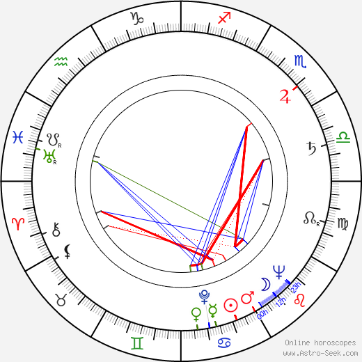 Jiří Baur birth chart, Jiří Baur astro natal horoscope, astrology