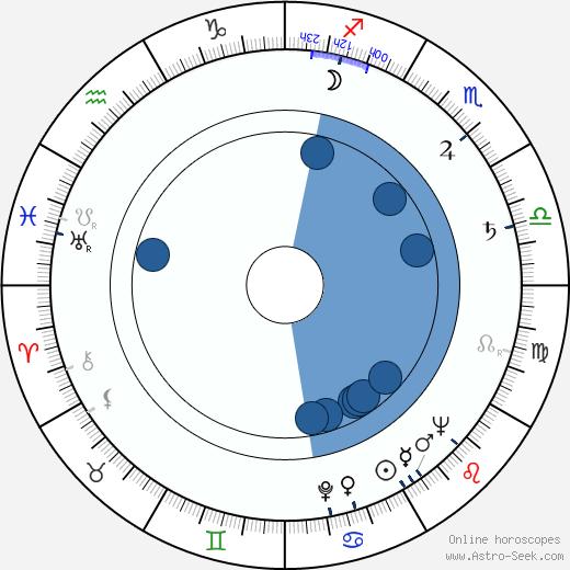Jiří Štancl wikipedia, horoscope, astrology, instagram