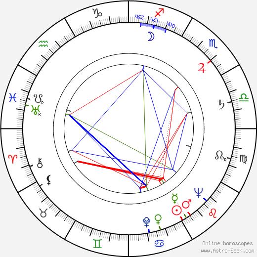 Jiří Štancl astro natal birth chart, Jiří Štancl horoscope, astrology