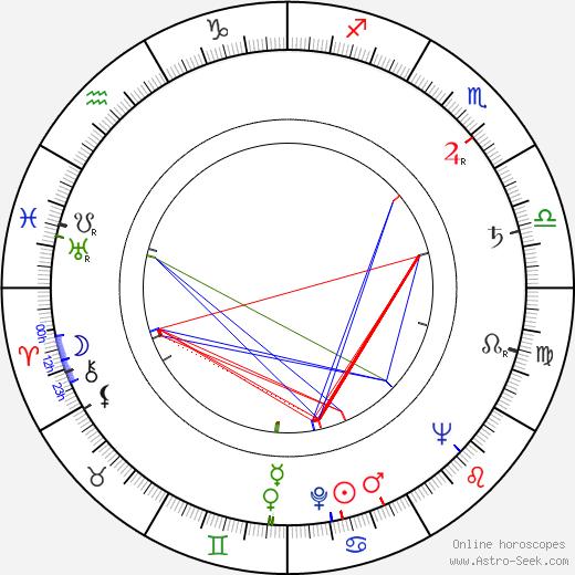 Joseph Strick birth chart, Joseph Strick astro natal horoscope, astrology