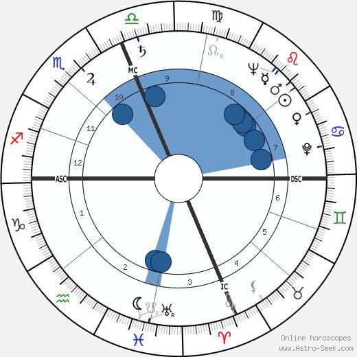 Kenneth R. Chapman wikipedia, horoscope, astrology, instagram