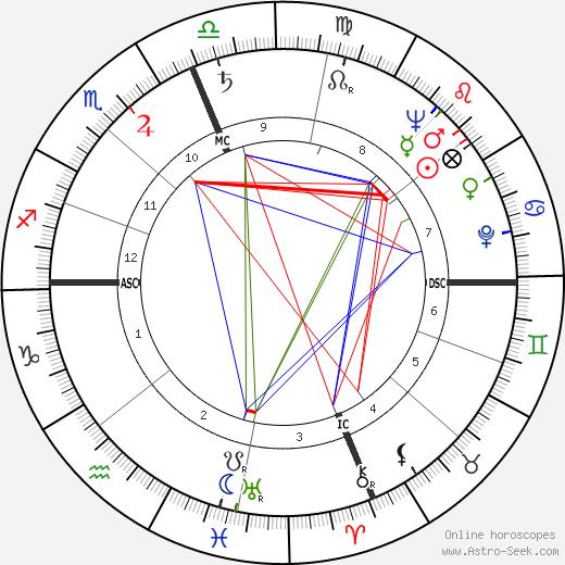 Kenneth R. Chapman tema natale, oroscopo, Kenneth R. Chapman oroscopi gratuiti, astrologia
