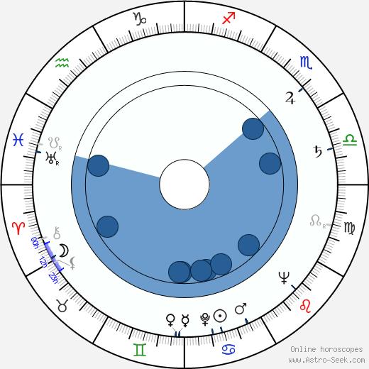 Liviu Ciulei wikipedia, horoscope, astrology, instagram