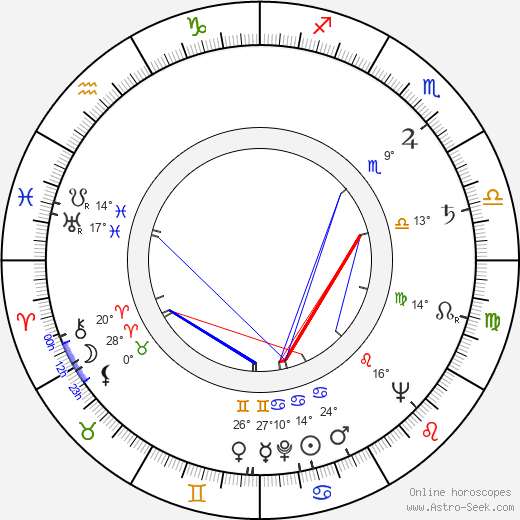Liviu Ciulei birth chart, biography, wikipedia 2020, 2021