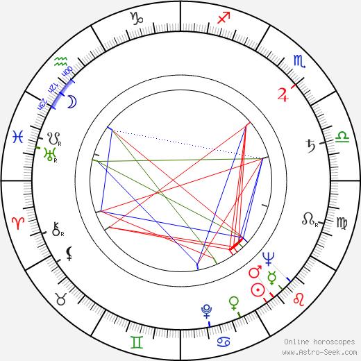 Luděk Eliáš tema natale, oroscopo, Luděk Eliáš oroscopi gratuiti, astrologia