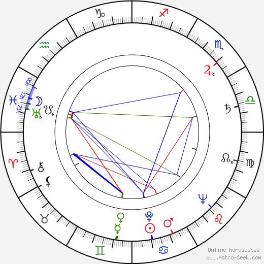 Margarita Alexandre tema natale, oroscopo, Margarita Alexandre oroscopi gratuiti, astrologia