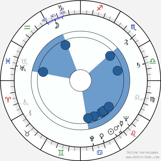 Masutatsu Oyama wikipedia, horoscope, astrology, instagram
