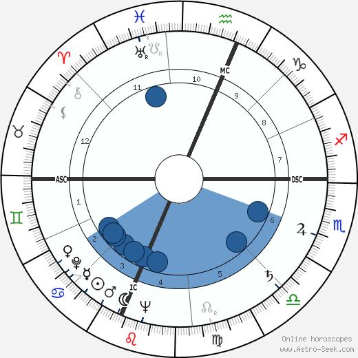 Mildred Sands Krantz wikipedia, horoscope, astrology, instagram