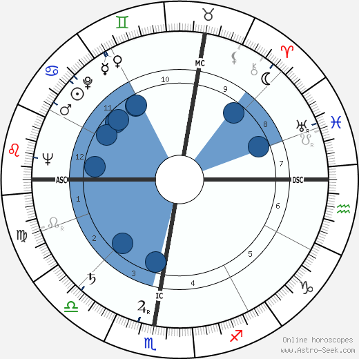 Mme. Claude wikipedia, horoscope, astrology, instagram