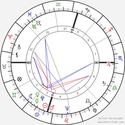 Paul Jenkins astro natal birth chart, Paul Jenkins horoscope, astrology