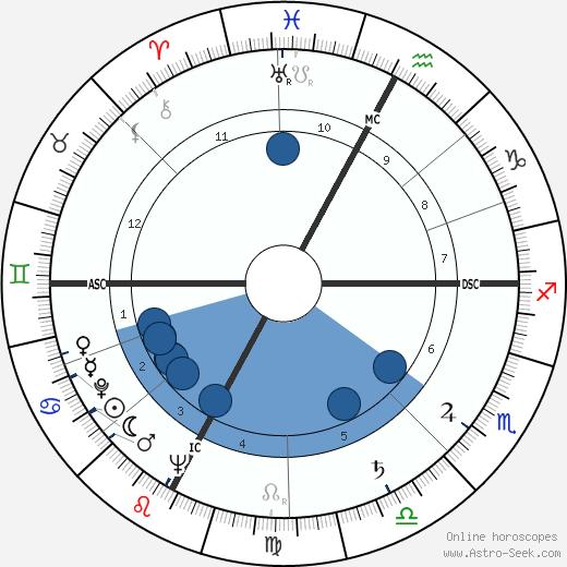 Primo Nebiolo wikipedia, horoscope, astrology, instagram