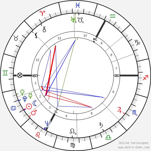 Primo Nebiolo tema natale, oroscopo, Primo Nebiolo oroscopi gratuiti, astrologia