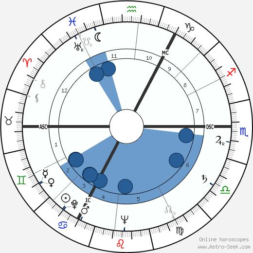 Rita Issberner-Haldane wikipedia, horoscope, astrology, instagram