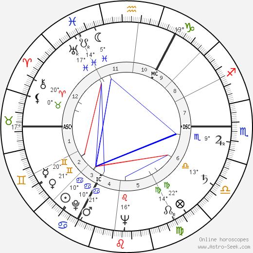 Rita Issberner-Haldane birth chart, biography, wikipedia 2019, 2020