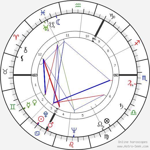 Rita Issberner-Haldane birth chart, Rita Issberner-Haldane astro natal horoscope, astrology