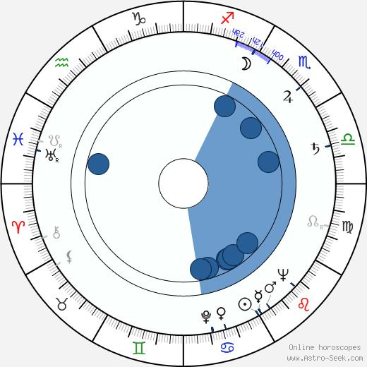 Robert Hartford-Davis wikipedia, horoscope, astrology, instagram