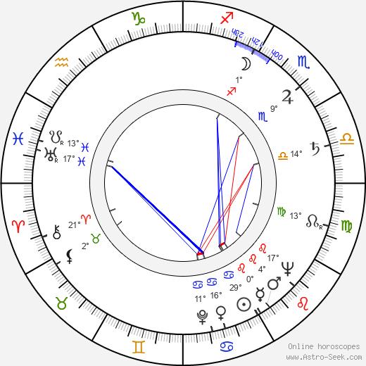 Robert Hartford-Davis birth chart, biography, wikipedia 2020, 2021