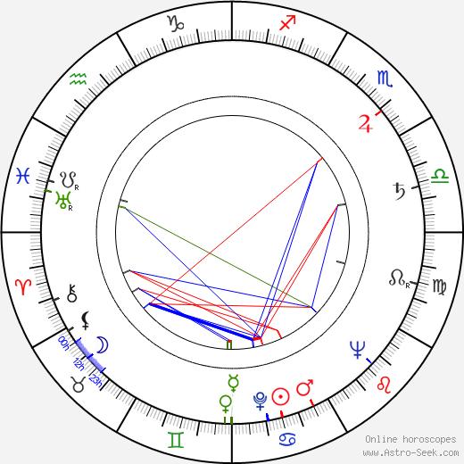 Rudolf Kutílek tema natale, oroscopo, Rudolf Kutílek oroscopi gratuiti, astrologia
