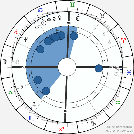 Suzanne Cloutier wikipedia, horoscope, astrology, instagram