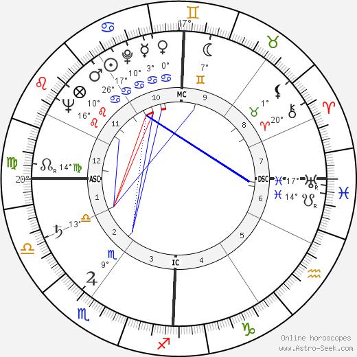 Suzanne Cloutier birth chart, biography, wikipedia 2019, 2020