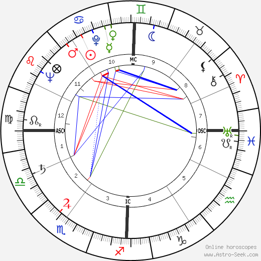 Suzanne Cloutier astro natal birth chart, Suzanne Cloutier horoscope, astrology
