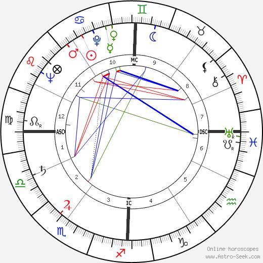 Suzanne Cloutier день рождения гороскоп, Suzanne Cloutier Натальная карта онлайн