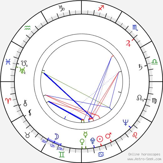 Teodor Vulfovich день рождения гороскоп, Teodor Vulfovich Натальная карта онлайн