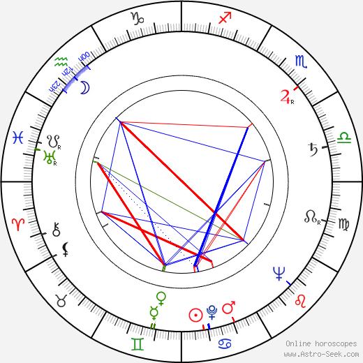 Vladimír Ráž astro natal birth chart, Vladimír Ráž horoscope, astrology
