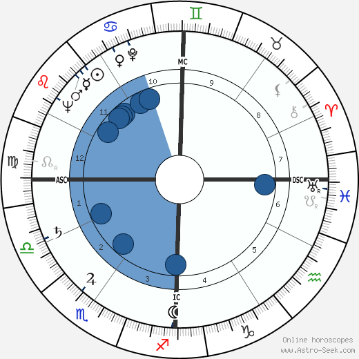 Warren Eastman Hearnes wikipedia, horoscope, astrology, instagram