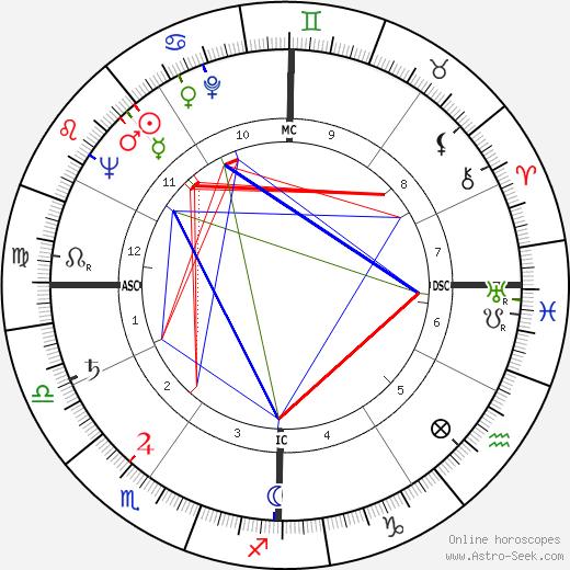 Warren Eastman Hearnes день рождения гороскоп, Warren Eastman Hearnes Натальная карта онлайн