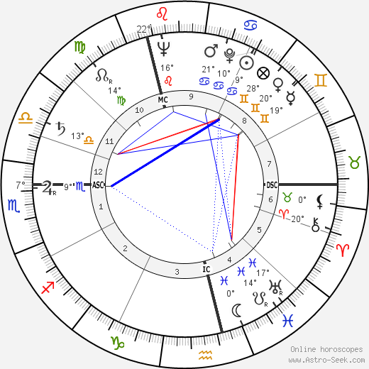 Wislawa Szymborska birth chart, biography, wikipedia 2019, 2020