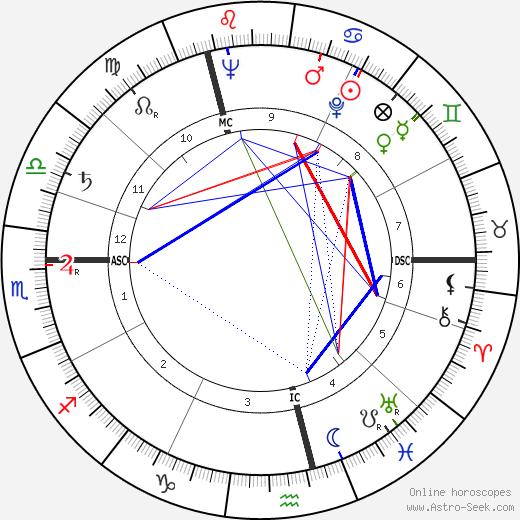 Wislawa Szymborska birth chart, Wislawa Szymborska astro natal horoscope, astrology