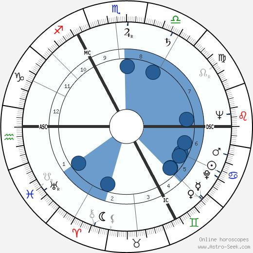Wojciech Jaruzelski wikipedia, horoscope, astrology, instagram