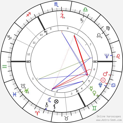 Wojciech Jaruzelski tema natale, oroscopo, Wojciech Jaruzelski oroscopi gratuiti, astrologia
