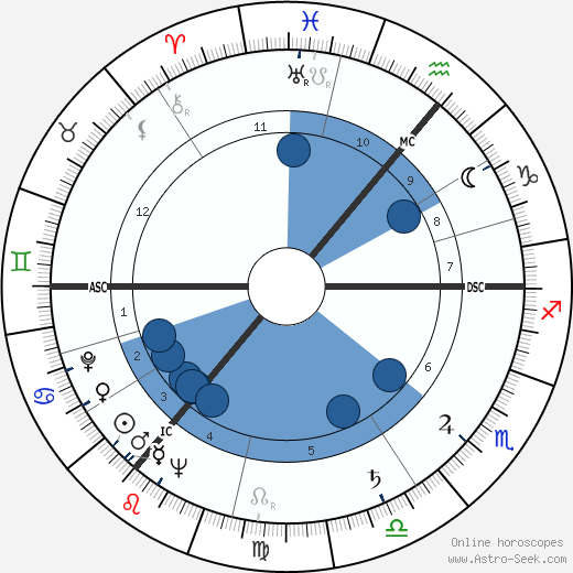 Wolfgang Thomassen wikipedia, horoscope, astrology, instagram