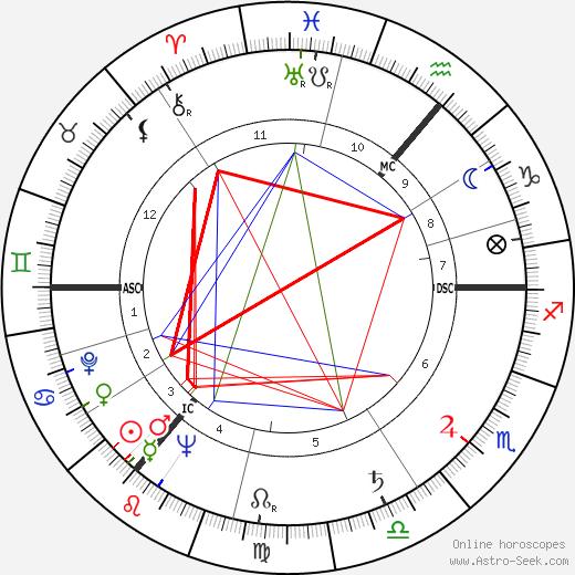 Wolfgang Thomassen день рождения гороскоп, Wolfgang Thomassen Натальная карта онлайн